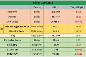 Cập nhật chứng khoán Mỹ, giá hàng hóa và USD phiên giao dịch ngày 20/09/2019