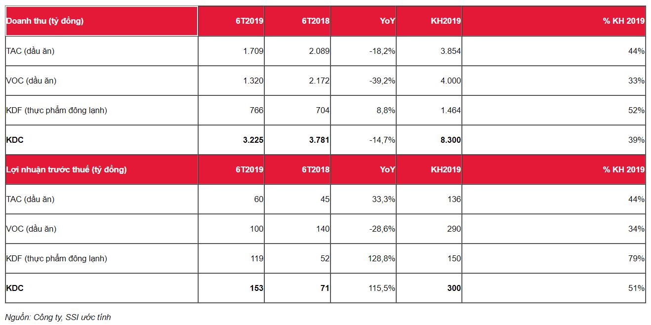 Cập nhật cổ phiếu KDC - Lợi nhuận tăng mạnh mẽ trở lại nhờ mảng kem phục hồi