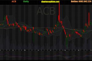 Cập nhật cổ phiếu ACB - LNST 9 tháng năm 2019 tăng 17,9% so với cùng kỳ