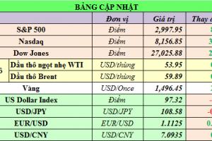Cập nhật chứng khoán Mỹ, giá hàng hóa và USD phiên giao dịch ngày 17/10/2019