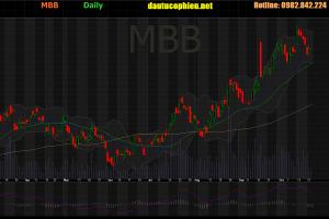 Cập nhật cổ phiếu MBB - Lợi nhuận 9 tháng 2019 tăng 27,9% so với cùng kỳ