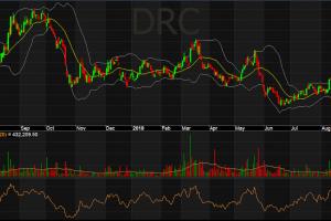 Cập nhật cổ phiếu DRC – Khuyến nghị Mua với mức giá mục tiêu 28.655 đồng/cp