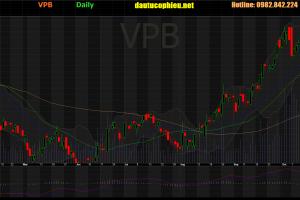 Cập nhật cổ phiếu VPB – Tổng lợi nhuận 9 tháng 2019 tăng 17,4% so với cùng kỳ