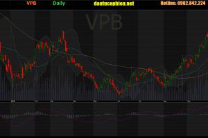 Cập nhật cổ phiếu VPB - VPB đã công bố một trong những KQKD tốt nhất cho đến nay