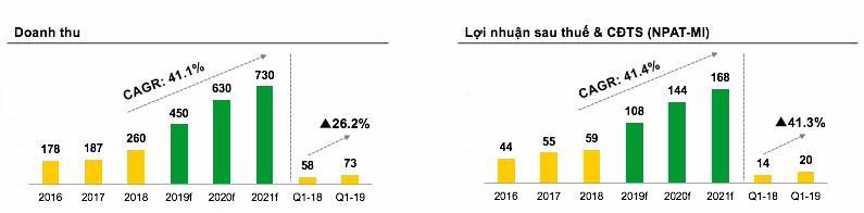 Kế hoạch kinh doanh giai đoạn 2019 – 2021 của TIG đặt ra là cực kỳ táo bạo với chỉ số CAGR qua các năm đều đạt trên 41%.