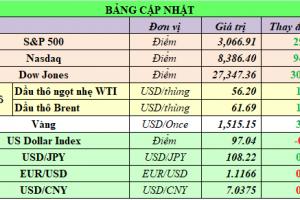Cập nhật chứng khoán Mỹ, giá hàng hóa và USD phiên giao dịch ngày 01/11/2019