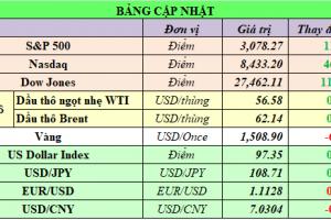 Cập nhật chứng khoán Mỹ, giá hàng hóa và USD phiên giao dịch ngày 04/11/2019