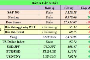 Cập nhật chứng khoán Mỹ, giá hàng hóa và USD phiên giao dịch ngày 19/11/2019