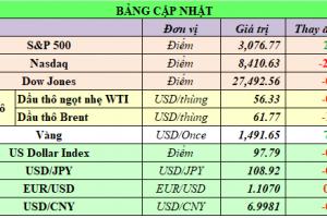 Cập nhật chứng khoán Mỹ, giá hàng hóa và USD phiên giao dịch ngày 06/11/2019