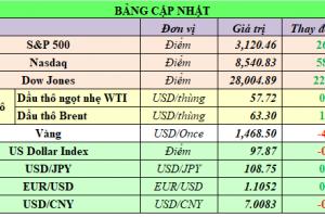 Cập nhật chứng khoán Mỹ, giá hàng hóa và USD phiên giao dịch ngày 15/11/2019