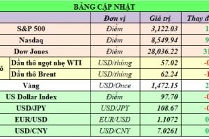 Cập nhật chứng khoán Mỹ, giá hàng hóa và USD phiên giao dịch ngày 18/11/2019