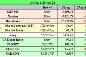Cập nhật chứng khoán Mỹ, giá hàng hóa và USD phiên giao dịch ngày 20/11/2019