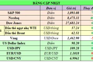 Cập nhật chứng khoán Mỹ, giá hàng hóa và USD phiên giao dịch ngày 08/11/2019