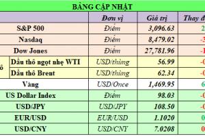 Cập nhật chứng khoán Mỹ, giá hàng hóa và USD phiên giao dịch ngày 14/11/2019