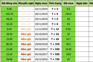 Danh mục đầu tư 2019-11-27 at 5.37.44 PM