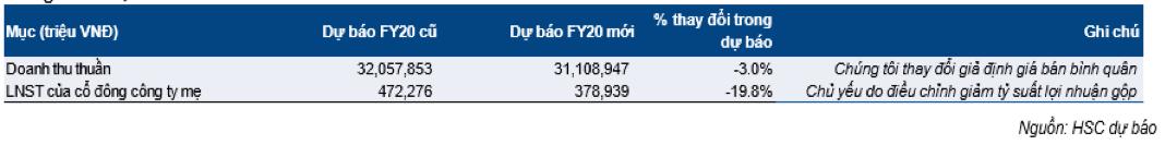 Đồ thị cổ phiếu HSG phiên giao dịch ngày 11/11/2019. Nguồn: AmiBroker