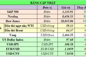 Cập nhật chứng khoán Mỹ, giá hàng hóa và USD phiên giao dịch ngày 06/12/2019