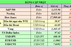 Cập nhật chứng khoán Mỹ, giá hàng hóa và USD phiên giao dịch ngày 09/12/2019