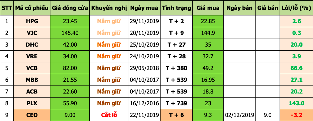 Danh mục đầu tư 2019-12-03 at 3.00.19 PM