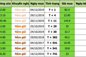 Nhận định thị trường chứng khoán ngày 06/12/2019