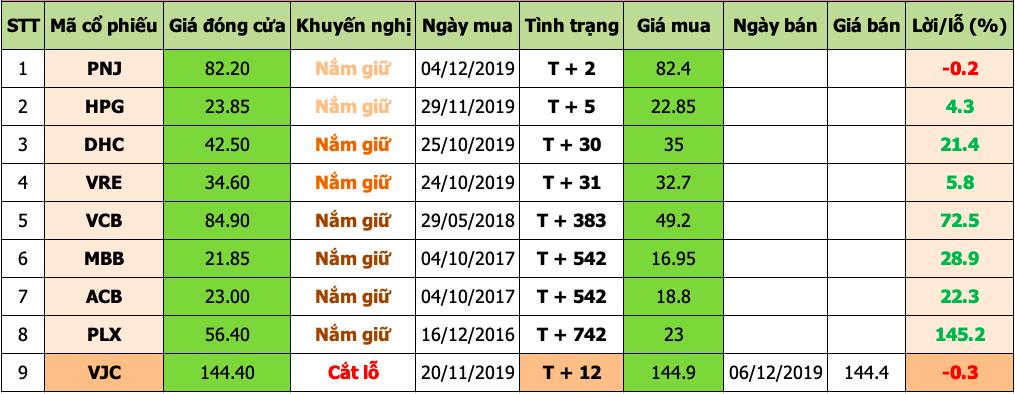 Danh mục đầu tư 2019-12-08 at 3.54.01 PM