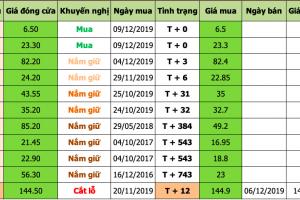 Nhận định thị trường chứng khoán ngày 10/12/2019