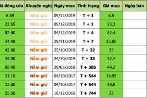 Nhận định thị trường chứng khoán ngày 11/12/2019