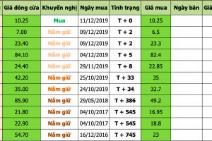 Nhận định thị trường chứng khoán ngày 12/12/2019