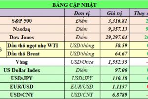 Cập nhật chứng khoán Mỹ, giá hàng hóa và USD phiên giao dịch ngày 16/01/2020
