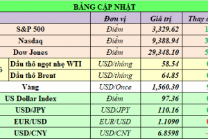 Cập nhật chứng khoán Mỹ, giá hàng hóa và USD phiên giao dịch ngày 17/01/2020