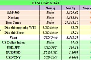 Cập nhật chứng khoán Mỹ, giá hàng hóa và USD phiên giao dịch ngày 20/01/2020