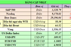Cập nhật chứng khoán Mỹ, giá hàng hóa và USD phiên giao dịch ngày 21/01/2020