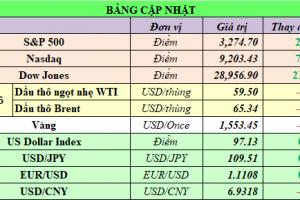 Cập nhật chứng khoán Mỹ, giá hàng hóa và USD phiên giao dịch ngày 09/01/2020