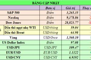 Cập nhật chứng khoán Mỹ, giá hàng hóa và USD phiên giao dịch ngày 10/01/2020