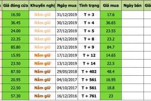 Danh mục đầu tư 2020-01-06 at 2.51.19 PM