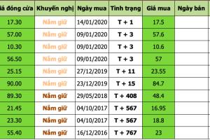 Danh mục đầu tư 2020-01-15 at 3.16.42 PM