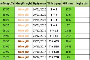 Danh mục đầu tư 2020-01-16 at 2.52.03 PM
