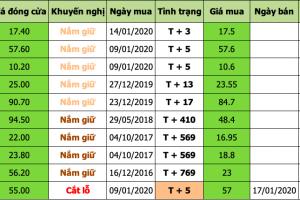 Nhận định thị trường chứng khoán ngày 20/01/2020