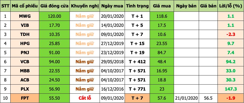Danh mục đầu tư 2020-01-21 at 2.50.10 PM