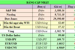 Cập nhật chứng khoán Mỹ, giá hàng hóa và USD phiên giao dịch ngày 14/02/2020