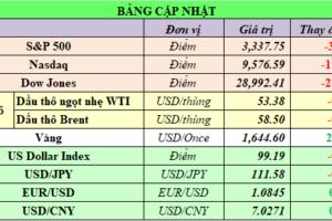 Cập nhật chứng khoán Mỹ, giá hàng hóa và USD phiên giao dịch ngày 21/02/2020