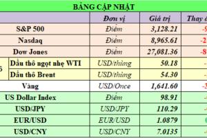 Cập nhật chứng khoán Mỹ, giá hàng hóa và USD phiên giao dịch ngày 25/02/2020