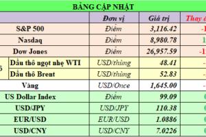 Cập nhật chứng khoán Mỹ, giá hàng hóa và USD phiên giao dịch ngày 26/02/2020
