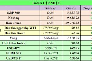 Cập nhật chứng khoán Mỹ, giá hàng hóa và USD phiên giao dịch ngày 11/02/2020