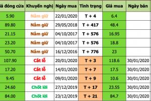 Danh mục đầu tư 2020-02-04 at 4.18.24 PM