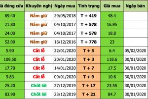 Danh mục đầu tư 2020-02-06 at 2.53.12 PM