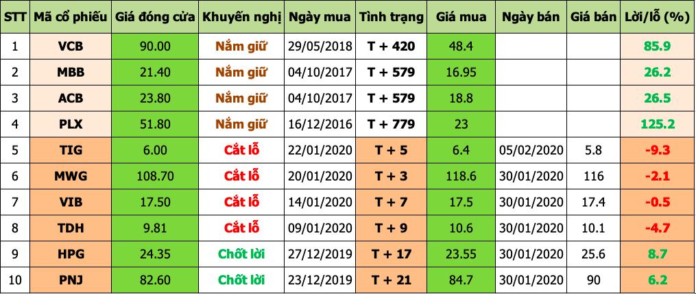 Danh mục đầu tư 2020-02-07 at 3.00.39 PM