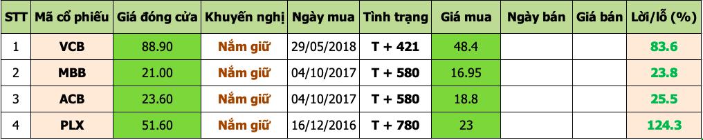 Danh mục đầu tư 2020-02-10 at 3.40.38 PM