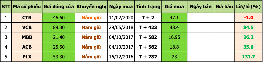 Danh mục đầu tư 2020-02-13 at 3.24.28 PM