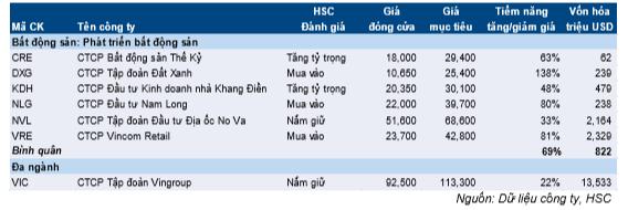 Báo cáo tóm tắt ngành BĐS